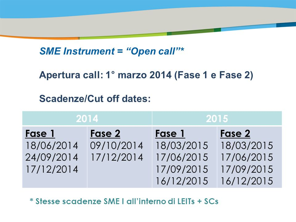 Title of the presentation | Date |‹#› Risultati della prima tornata Fase 1 cut-off-dates 18/6/14 e 24/9/2014 Cut-off date 18/9/1524/9/15 Phase11 Number of proposals received26661944 Eligible for evaluation26021917 Single company applications97%91% Theoretical percentage of funding6%9% Above threshold317237 Funded155178 Success rate of proposals above the threshold49%75% Italy presented project436351 Italy funded projects2036 Success rate4,59%10,26% Ranking for presented projects11 Ranking for funded projects31