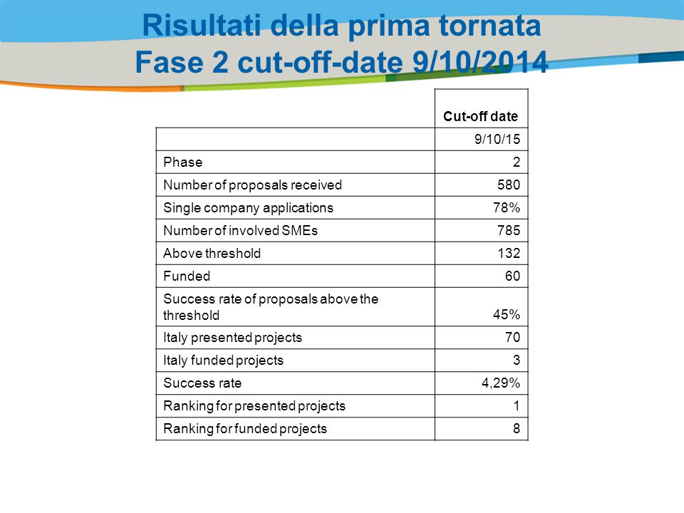 Title of the presentation | Date |‹#› Risultati della prima tornata Fase 2 cut-off-date 9/10/2014 Cut-off date 9/10/15 Phase2 Number of proposals received580 Single company applications78% Number of involved SMEs785 Above threshold132 Funded60 Success rate of proposals above the threshold45% Italy presented projects70 Italy funded projects3 Success rate4,29% Ranking for presented projects1 Ranking for funded projects8