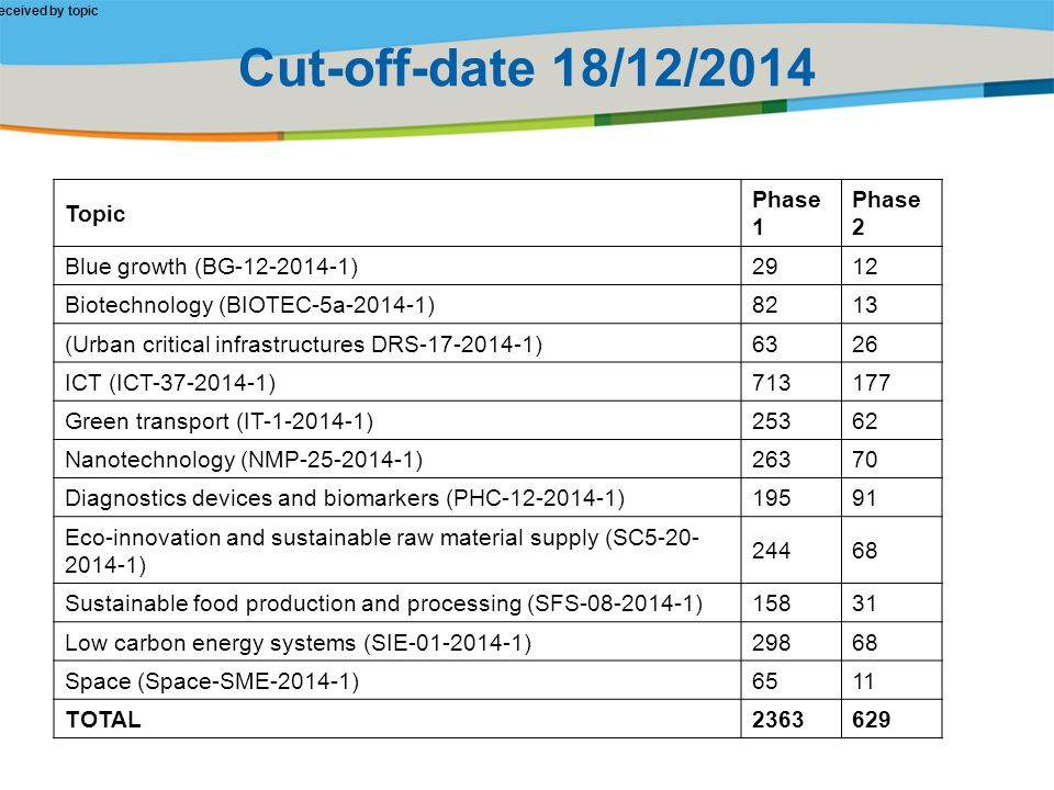 Title of the presentation | Date |‹#› Cut-off-date 18/12/2014 Number of proposals received by topic Topic Phase 1 Phase 2 Blue growth (BG-12-2014-1)2912 Biotechnology (BIOTEC-5a-2014-1)8213 (Urban critical infrastructures DRS-17-2014-1)6326 ICT (ICT-37-2014-1)713177 Green transport (IT-1-2014-1)25362 Nanotechnology (NMP-25-2014-1)26370 Diagnostics devices and biomarkers (PHC-12-2014-1)19591 Eco-innovation and sustainable raw material supply (SC5-20- 2014-1) 24468 Sustainable food production and processing (SFS-08-2014-1)15831 Low carbon energy systems (SIE-01-2014-1)29868 Space (Space-SME-2014-1)6511 TOTAL2363629