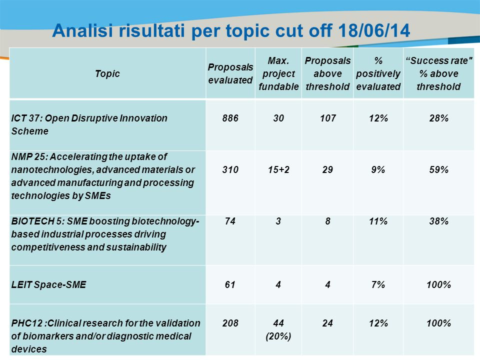 Title of the presentation | Date |‹#› Analisi risultati per topic cut off 18/06/14 Topic Proposals evaluated Max.