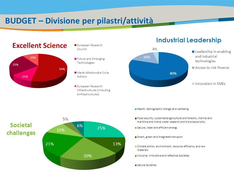 Title of the presentation | Date |‹#› Horizon 2020 per le PMI Tutte le forme di R&D + innovazione (exploitation & commercialisation) SME participazione in progetti di R&D collaborativi o di innovazione SME instrument (budget da tutte le Societal Challenges e dalle LEITs) Sostegno delle PMI ad alta intensità di ricerca: innovazione nelle start-up, spin-off e giovani imprese «research intensive» (Eurostars 2) Rafforzare le capacità di innovazione delle PMI (mentoring e coaching + other activities – ProInno…): Innovation in SMEs Accesso alla finanza di rischio (prestiti e strumenti di equity) Scambi e mobilità dei ricercatori con il coinvolgimento di SMEs (Marie Curie actions) Collegamenti con accesso ai procurements Effetto leva con altri programmi