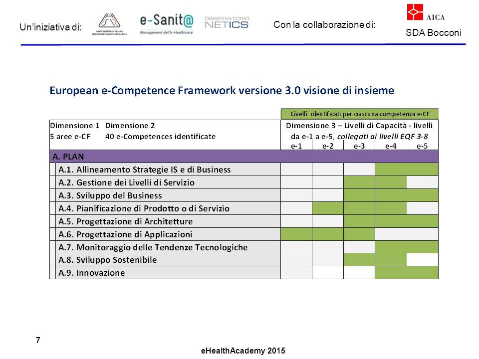 eHealthAcademy 2015 Con la collaborazione di: Un'iniziativa di: SDA Bocconi 7