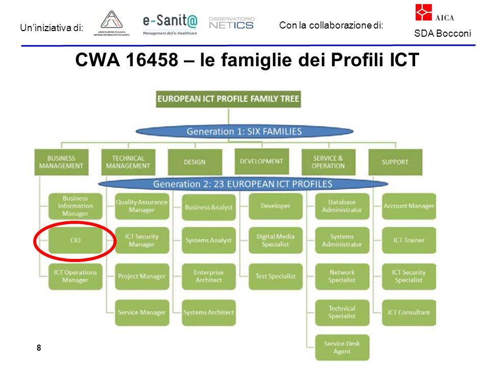 eHealthAcademy 2015 Con la collaborazione di: Un'iniziativa di: SDA Bocconi CWA 16458 – le famiglie dei Profili ICT 8