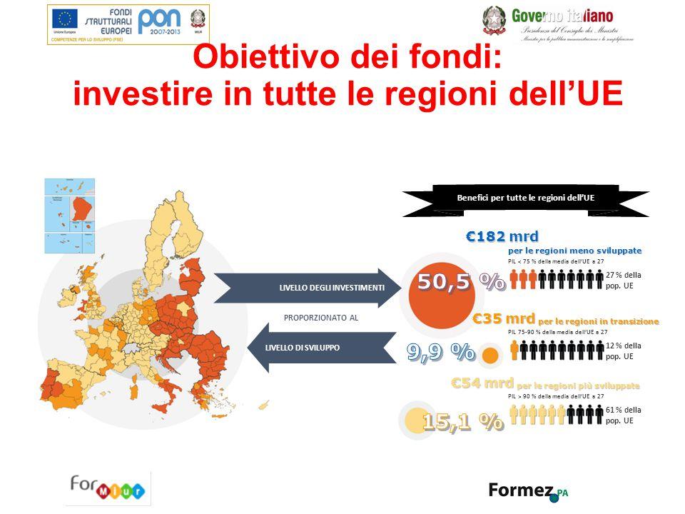 Obiettivo dei fondi: investire in tutte le regioni dell'UE PROPORZIONATO AL Benefici per tutte le regioni dell'UE LIVELLO DEGLI INVESTIMENTI LIVELLO D