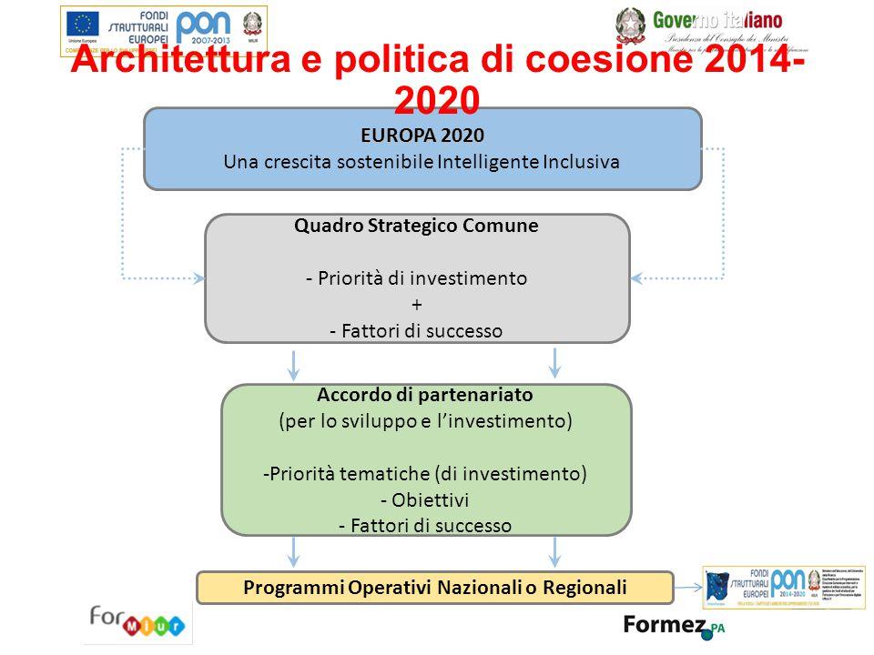 EUROPA 2020 Una crescita sostenibile Intelligente Inclusiva Quadro Strategico Comune - Priorità di investimento + - Fattori di successo Accordo di par