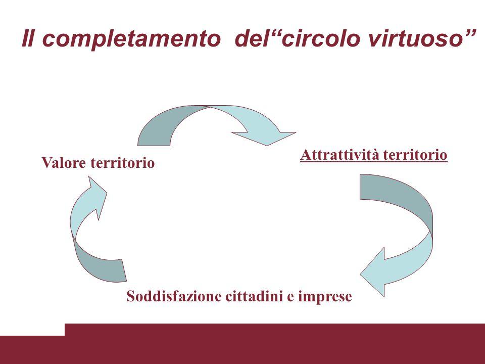 """Il completamento del""""circolo virtuoso"""" Valore territorio Attrattività territorio Soddisfazione cittadini e imprese"""