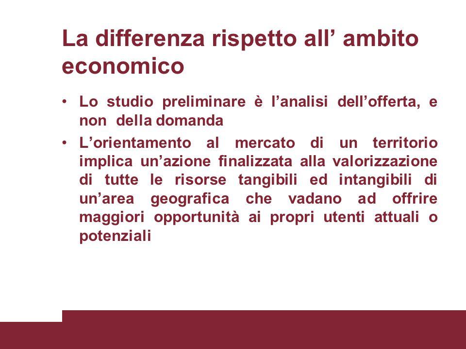 La differenza rispetto all' ambito economico Lo studio preliminare è l'analisi dell'offerta, e non della domanda L'orientamento al mercato di un terri