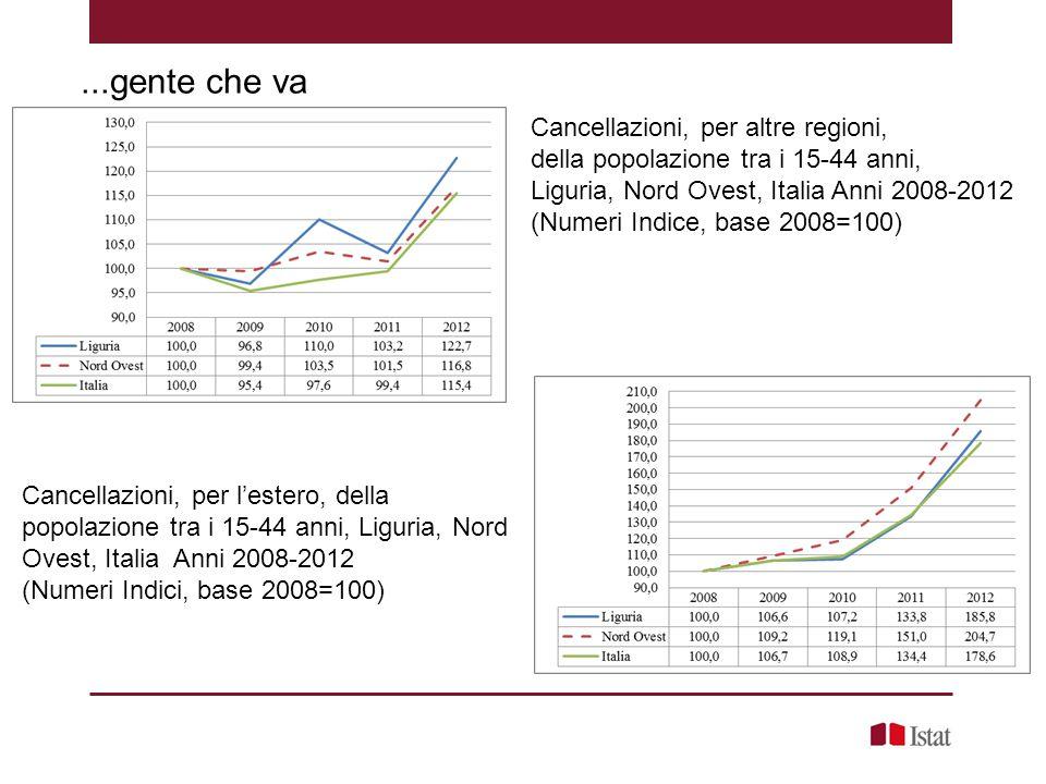 ...gente che va Cancellazioni, per altre regioni, della popolazione tra i 15-44 anni, Liguria, Nord Ovest, Italia Anni 2008-2012 (Numeri Indice, base