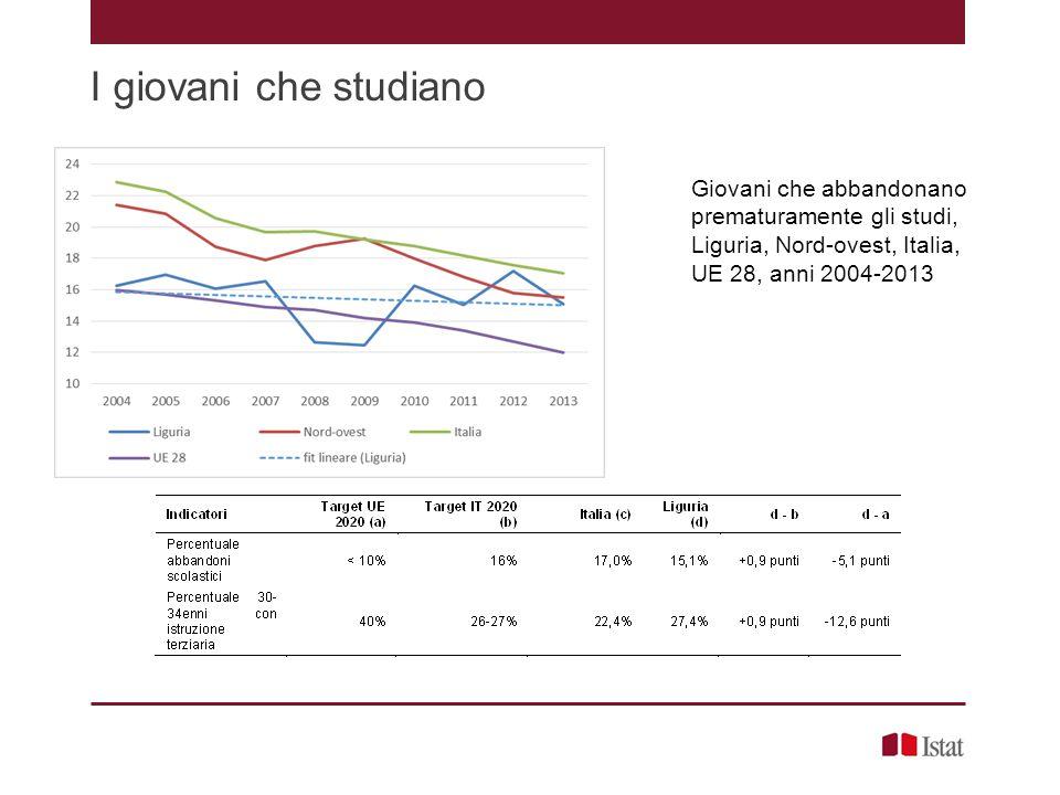 I giovani che studiano Giovani che abbandonano prematuramente gli studi, Liguria, Nord-ovest, Italia, UE 28, anni 2004-2013
