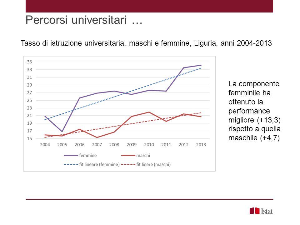 Percorsi universitari … Tasso di istruzione universitaria, maschi e femmine, Liguria, anni 2004-2013 La componente femminile ha ottenuto la performanc
