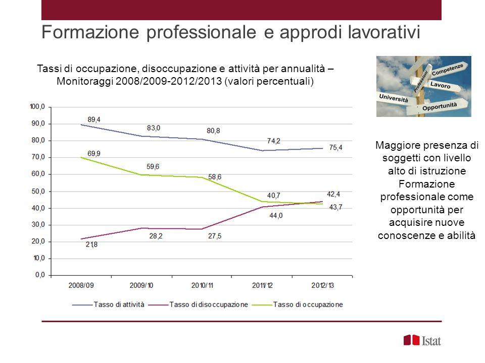 Formazione professionale e approdi lavorativi Tassi di occupazione, disoccupazione e attività per annualità – Monitoraggi 2008/2009-2012/2013 (valori