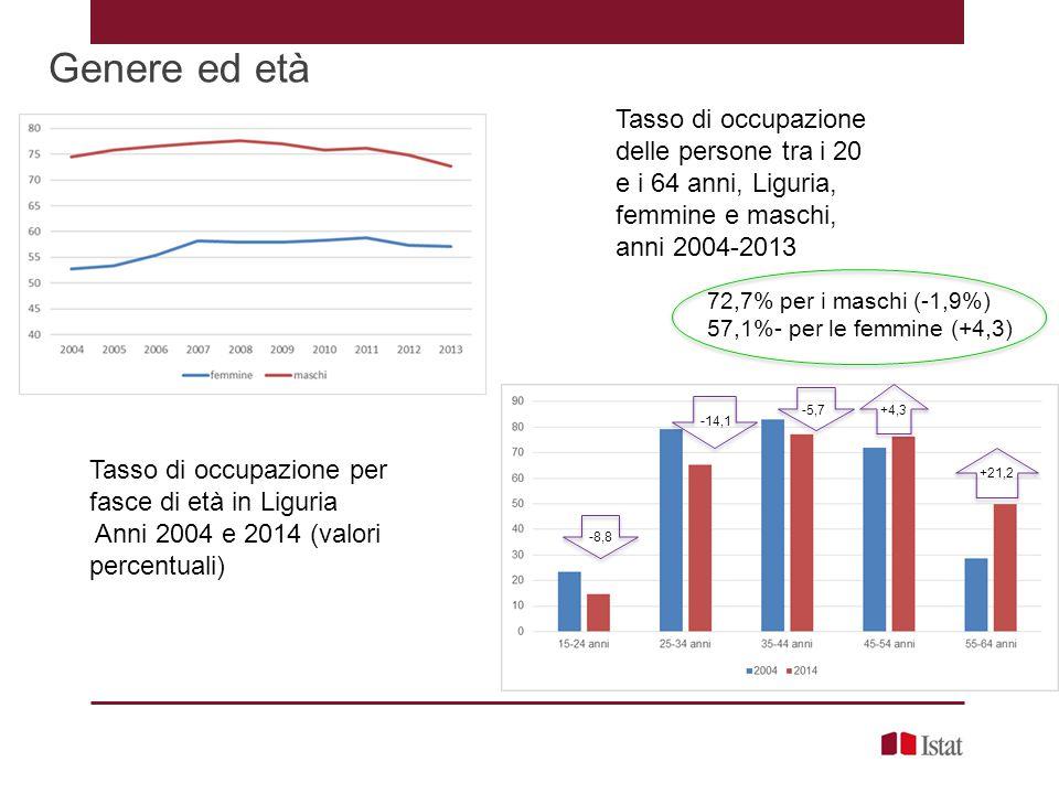 Genere ed età Tasso di occupazione delle persone tra i 20 e i 64 anni, Liguria, femmine e maschi, anni 2004-2013 Tasso di occupazione per fasce di età