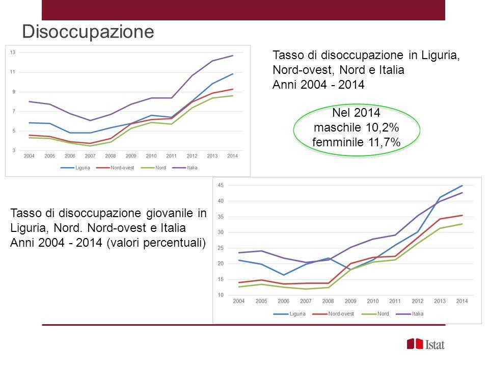 Disoccupazione Tasso di disoccupazione in Liguria, Nord-ovest, Nord e Italia Anni 2004 - 2014 Tasso di disoccupazione giovanile in Liguria, Nord. Nord