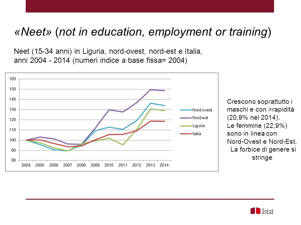 «Neet» (not in education, employment or training) Neet (15-34 anni) in Liguria, nord-ovest, nord-est e Italia, anni 2004 - 2014 (numeri indice a base