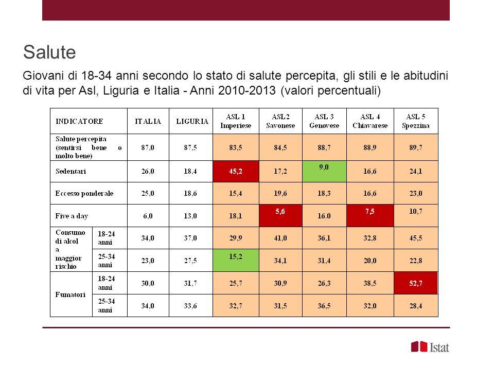 Salute Giovani di 18-34 anni secondo lo stato di salute percepita, gli stili e le abitudini di vita per Asl, Liguria e Italia - Anni 2010-2013 (valori