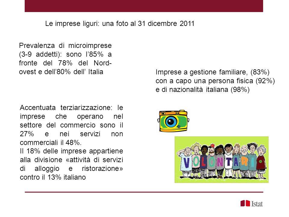 Le imprese liguri: una foto al 31 dicembre 2011 Imprese a gestione familiare, (83%) con a capo una persona fisica (92%) e di nazionalità italiana (98%