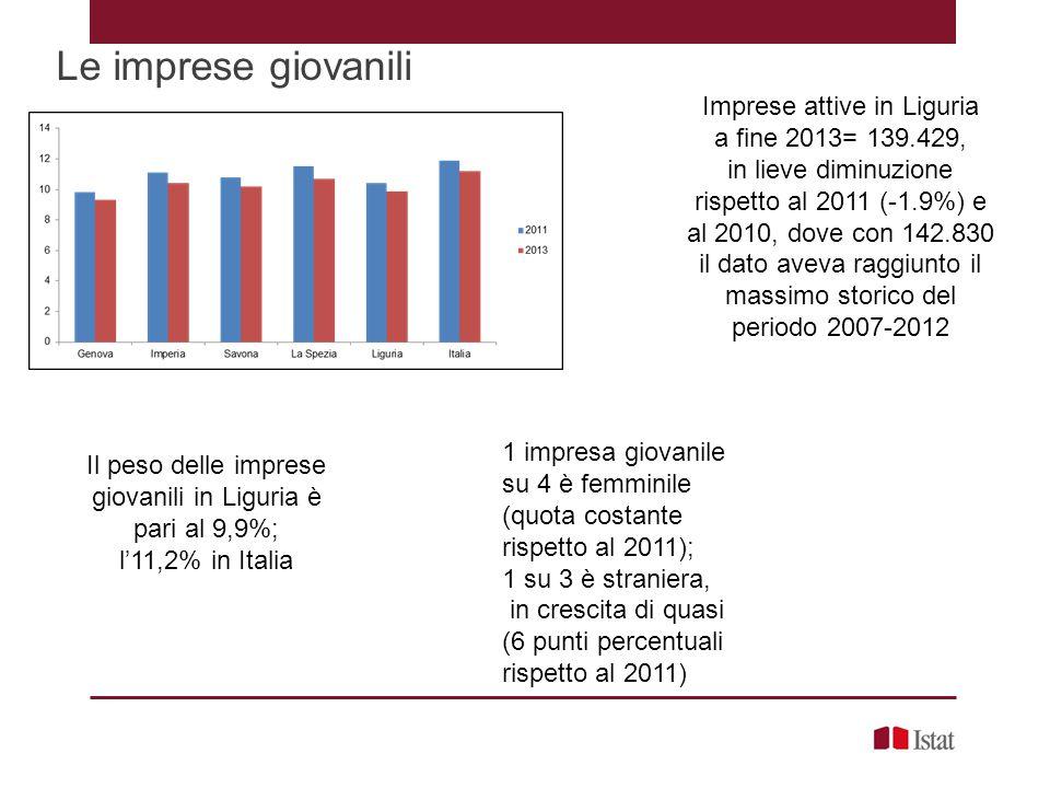 Imprese attive in Liguria a fine 2013= 139.429, in lieve diminuzione rispetto al 2011 (-1.9%) e al 2010, dove con 142.830 il dato aveva raggiunto il m