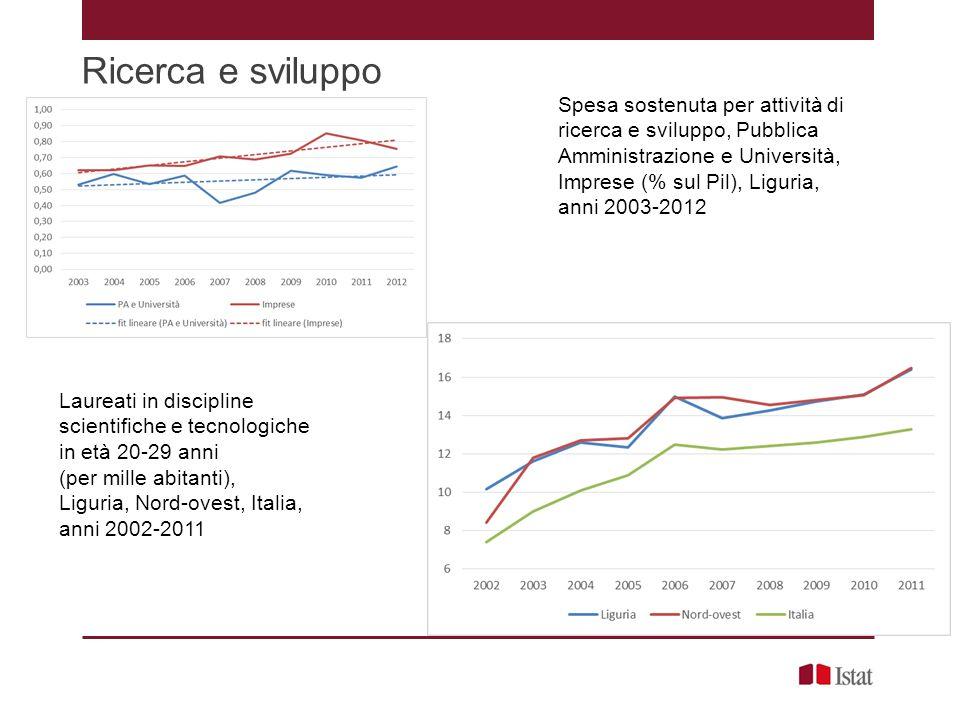 Ricerca e sviluppo Spesa sostenuta per attività di ricerca e sviluppo, Pubblica Amministrazione e Università, Imprese (% sul Pil), Liguria, anni 2003-
