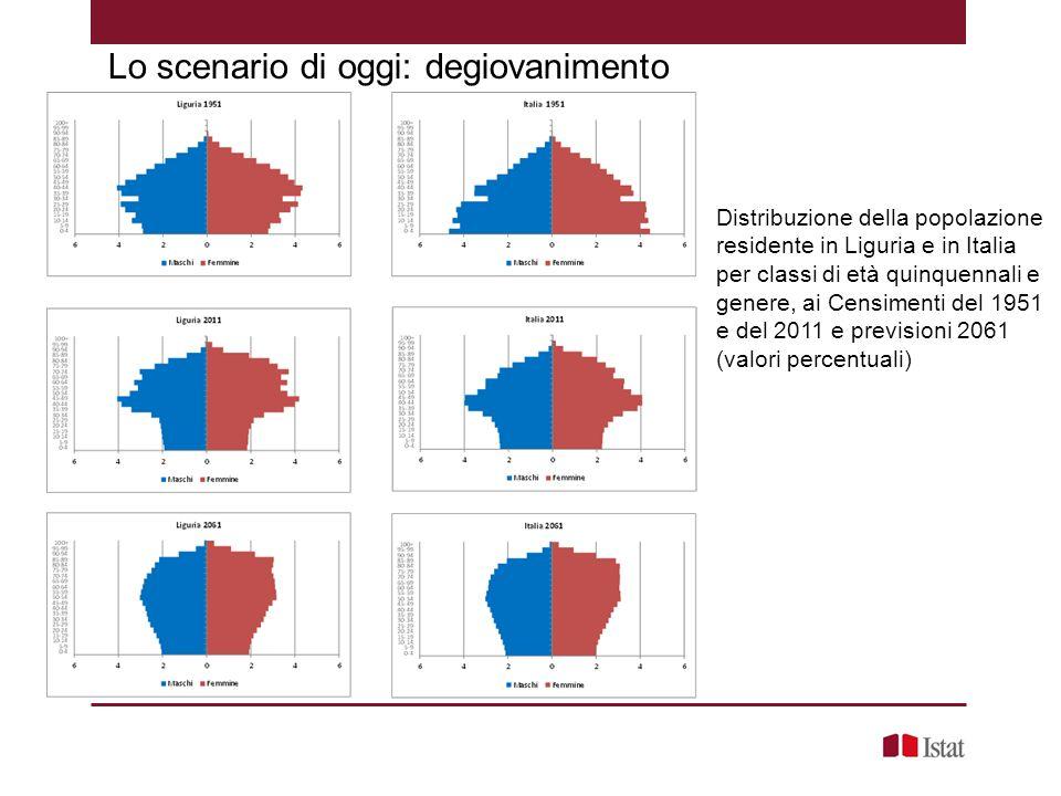 Distribuzione della popolazione residente in Liguria e in Italia per classi di età quinquennali e genere, ai Censimenti del 1951 e del 2011 e previsio