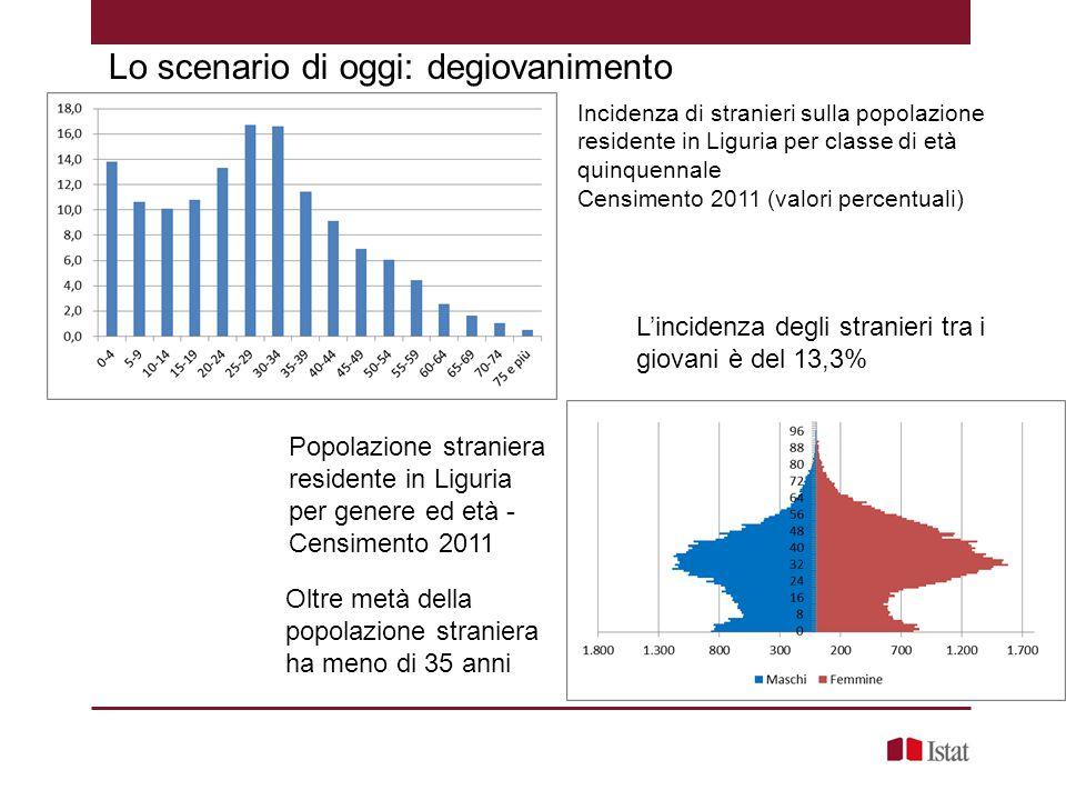 Incidenza di stranieri sulla popolazione residente in Liguria per classe di età quinquennale Censimento 2011 (valori percentuali) Lo scenario di oggi: