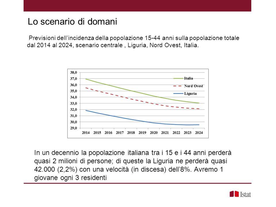 Previsioni dell'incidenza della popolazione 15-44 anni sulla popolazione totale dal 2014 al 2024, scenario centrale, Liguria, Nord Ovest, Italia. Lo s