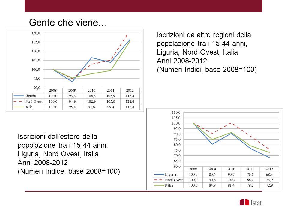 Gente che viene… Iscrizioni da altre regioni della popolazione tra i 15-44 anni, Liguria, Nord Ovest, Italia Anni 2008-2012 (Numeri Indici, base 2008=