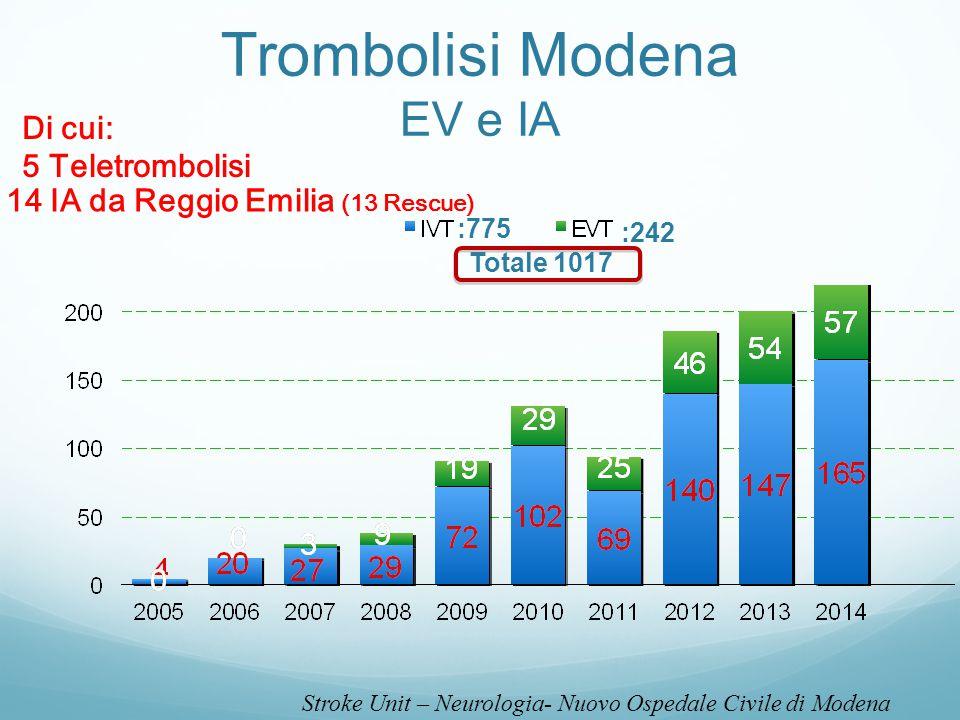 Trombolisi Modena EV e IA :242 :775 Totale 1017 Di cui: 5 Teletrombolisi 14 IA da Reggio Emilia (13 Rescue) Stroke Unit – Neurologia- Nuovo Ospedale C