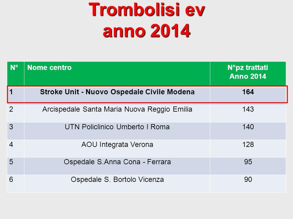 Trombolisi ev anno 2014 N°Nome centroN°pz trattati Anno 2014 1Stroke Unit - Nuovo Ospedale Civile Modena164 2Arcispedale Santa Maria Nuova Reggio Emil