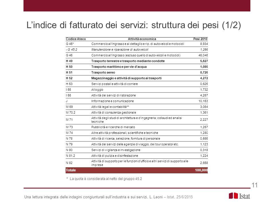 L'indice di fatturato dei servizi: struttura dei pesi (1/2) 11 * La quota è considerata al netto del gruppo 45.2 Codice AtecoAttività economicaPesi 2010 G 45*Commercio all ingrosso e al dettaglio e rip.