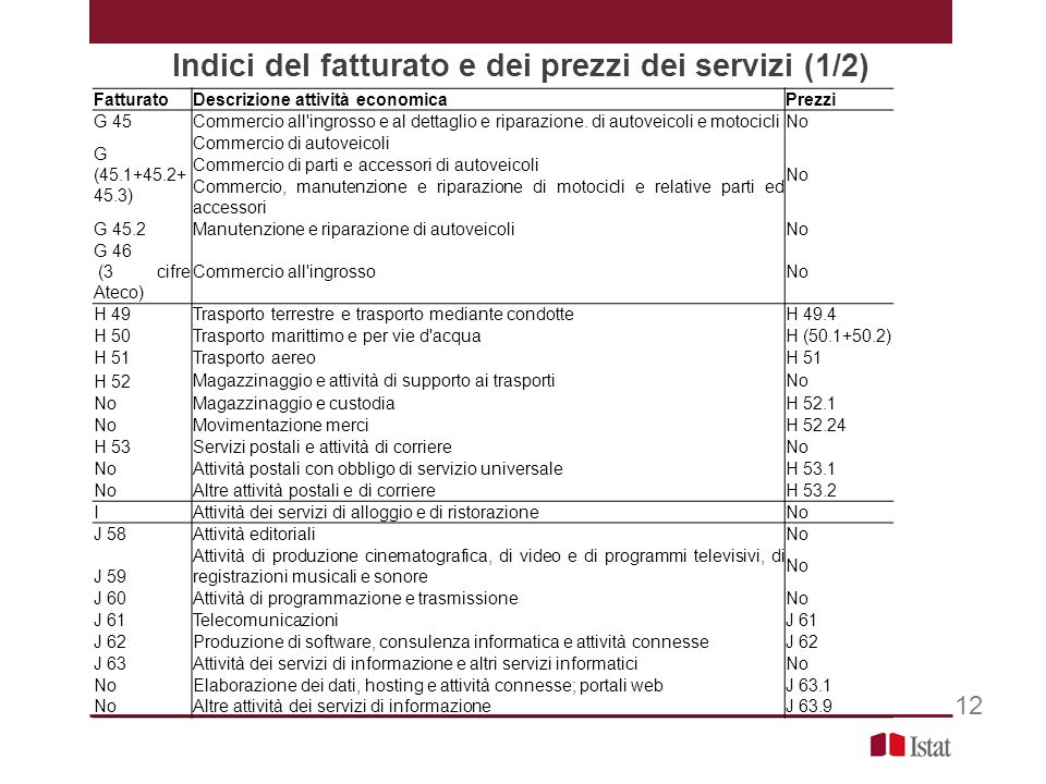 Indici del fatturato e dei prezzi dei servizi (1/2) FatturatoDescrizione attività economicaPrezzi G 45Commercio all ingrosso e al dettaglio e riparazione.