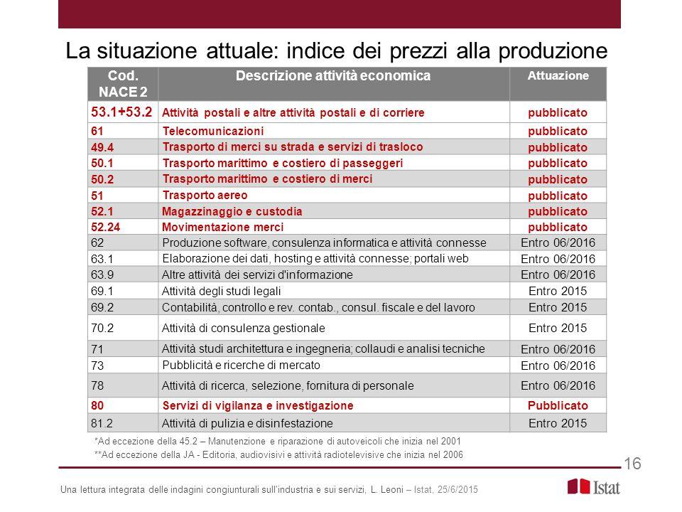 La situazione attuale: indice dei prezzi alla produzione Una lettura integrata delle indagini congiunturali sull industria e sui servizi, L.