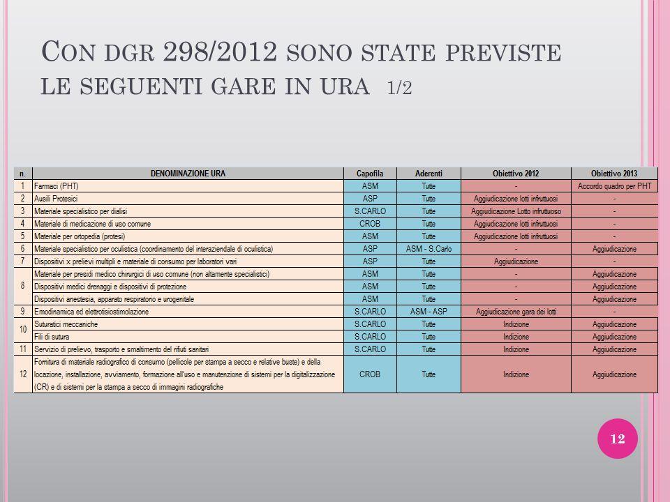 C ON DGR 298/2012 SONO STATE PREVISTE LE SEGUENTI GARE IN URA 1/2 12