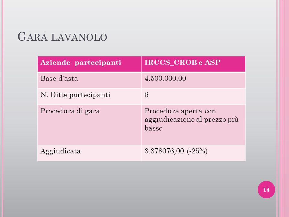 G ARA LAVANOLO Aziende partecipantiIRCCS_CROB e ASP Base d'asta4.500.000,00 N. Ditte partecipanti6 Procedura di garaProcedura aperta con aggiudicazion