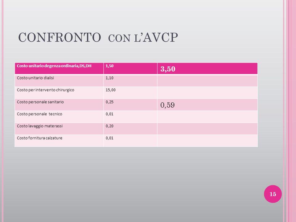 CONFRONTO CON L 'AVCP Costo unitario degenza ordinaria,DS,DH1,50 3,50 Costo unitario dialisi1,10 Costo per intervento chirurgico15,00 Costo personale