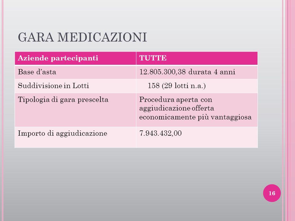 GARA MEDICAZIONI Aziende partecipantiTUTTE Base d'asta12.805.300,38 durata 4 anni Suddivisione in Lotti 158 (29 lotti n.a.) Tipologia di gara prescelt