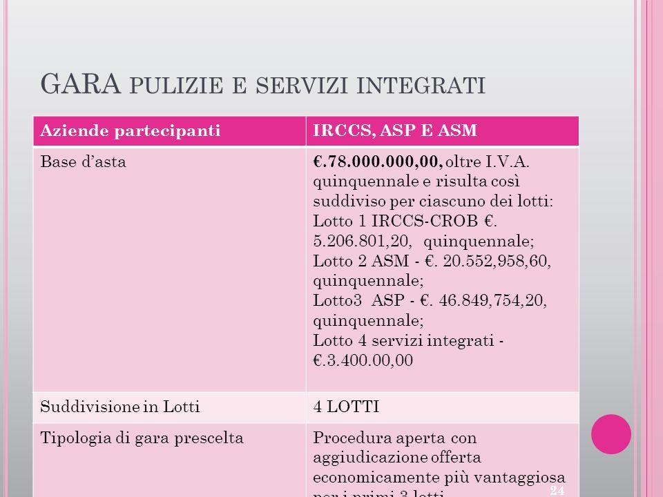 GARA PULIZIE E SERVIZI INTEGRATI Aziende partecipantiIRCCS, ASP E ASM Base d'asta €.78.000.000,00, oltre I.V.A. quinquennale e risulta così suddiviso