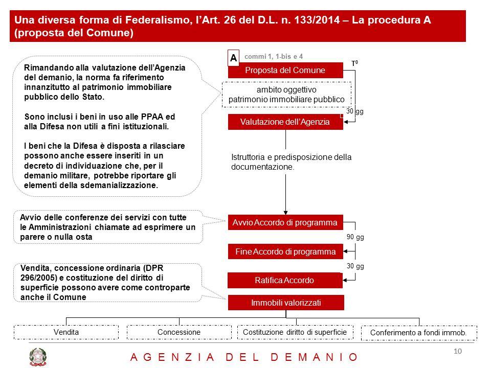 Una diversa forma di Federalismo, l'Art. 26 del D.L. n. 133/2014 – La procedura A (proposta del Comune) Proposta del Comune ambito oggettivo patrimoni