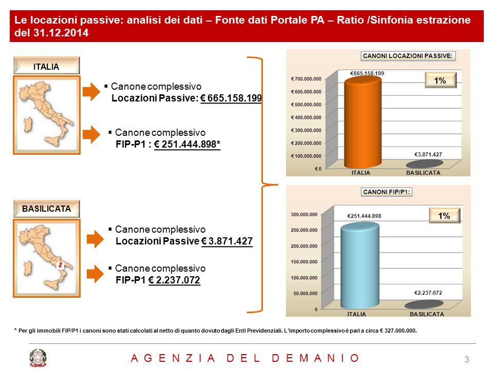 3  Canone complessivo Locazioni Passive: € 665.158.199 * Per gli immobili FIP/P1 i canoni sono stati calcolati al netto di quanto dovuto dagli Enti Previdenziali.