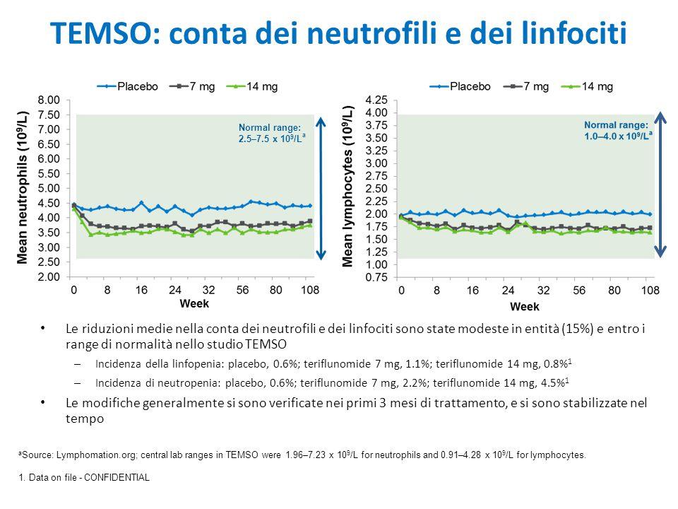 TEMSO: conta dei neutrofili e dei linfociti Le riduzioni medie nella conta dei neutrofili e dei linfociti sono state modeste in entità (15%) e entro i