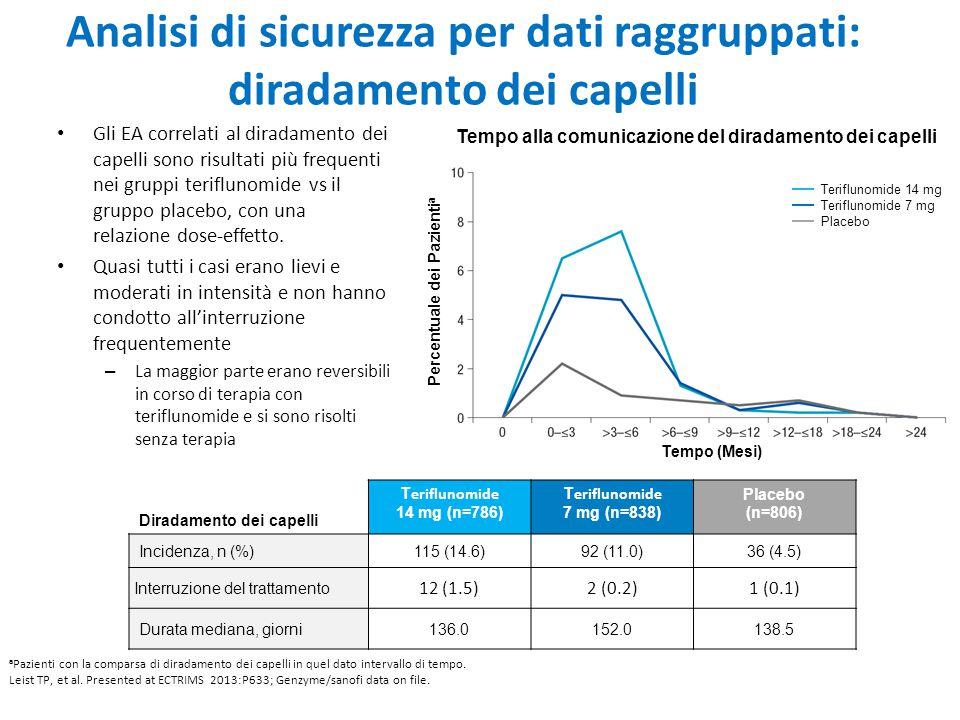 Analisi di sicurezza per dati raggruppati: diradamento dei capelli Gli EA correlati al diradamento dei capelli sono risultati più frequenti nei gruppi