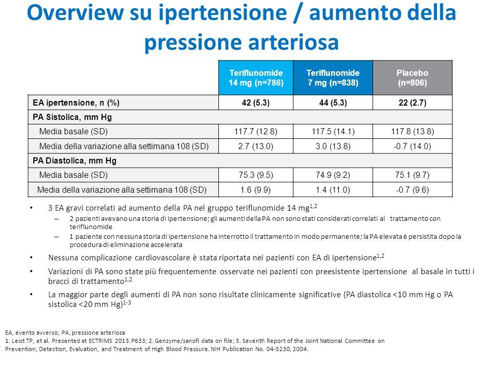 Overview su ipertensione / aumento della pressione arteriosa 3 EA gravi correlati ad aumento della PA nel gruppo teriflunomide 14 mg 1,2 – 2 pazienti