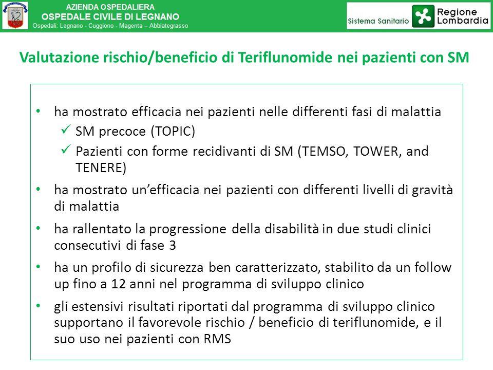 ha mostrato efficacia nei pazienti nelle differenti fasi di malattia SM precoce (TOPIC) Pazienti con forme recidivanti di SM (TEMSO, TOWER, and TENERE