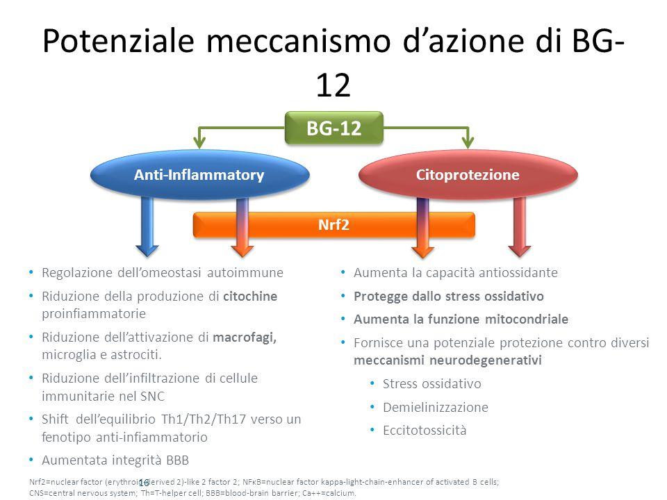 Potenziale meccanismo d'azione di BG- 12 16 Regolazione dell'omeostasi autoimmune Riduzione della produzione di citochine proinfiammatorie Riduzione d