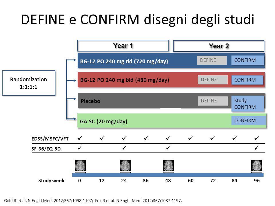 BG-12 PO 240 mg bid (480 mg/day) BG-12 PO 240 mg tid (720 mg/day) Placebo Randomization 1:1:1 DEFINE e CONFIRM disegni degli studi Year 1 Year 2 DEFIN