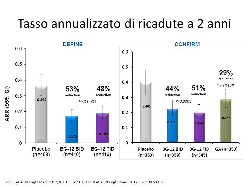 Tasso annualizzato di ricadute a 2 anni 0.364 0.172 0.189 53% reduction 48% reduction P<0.0001 ARR (95% CI) DEFINECONFIRM 44% reduction 51% reduction
