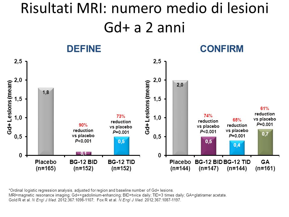 Risultati MRI: numero medio di lesioni Gd+ a 2 anni *Ordinal logistic regression analysis, adjusted for region and baseline number of Gd+ lesions. MRI