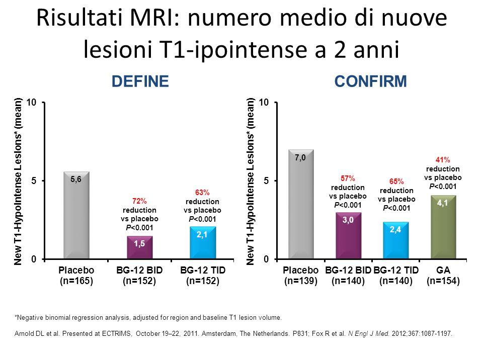Risultati MRI: numero medio di nuove lesioni T1-ipointense a 2 anni New T1-Hypointense Lesions* (mean) 63% reduction vs placebo P<0.001 72% reduction