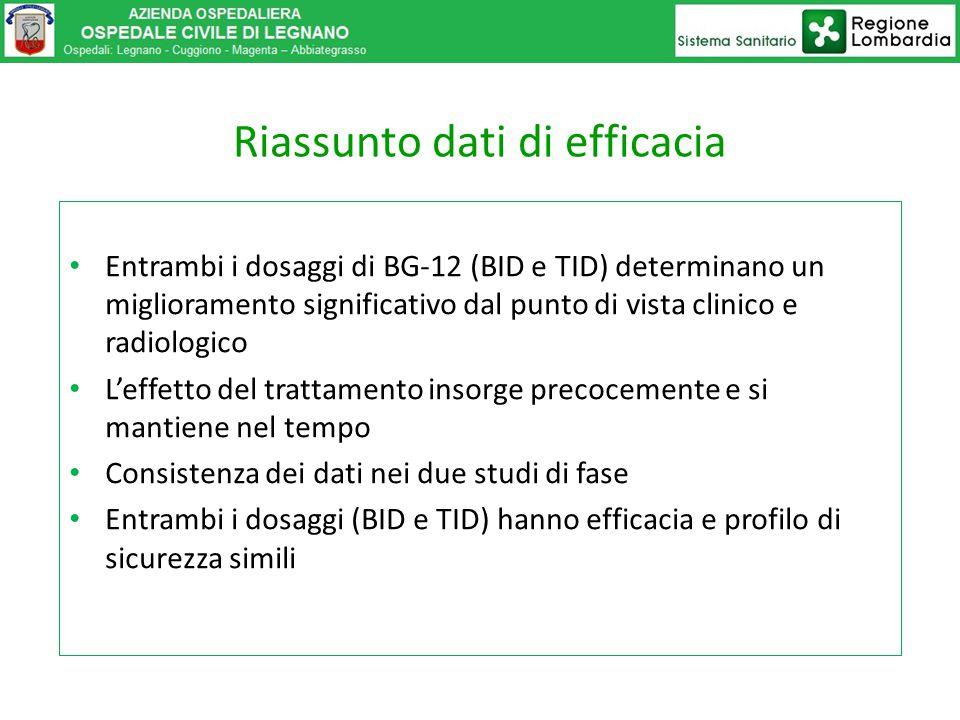 Entrambi i dosaggi di BG-12 (BID e TID) determinano un miglioramento significativo dal punto di vista clinico e radiologico L'effetto del trattamento