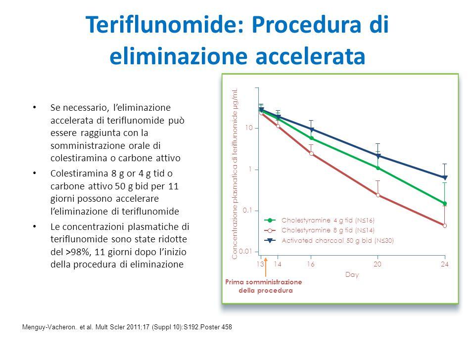 Teriflunomide: Procedura di eliminazione accelerata Se necessario, l'eliminazione accelerata di teriflunomide può essere raggiunta con la somministraz