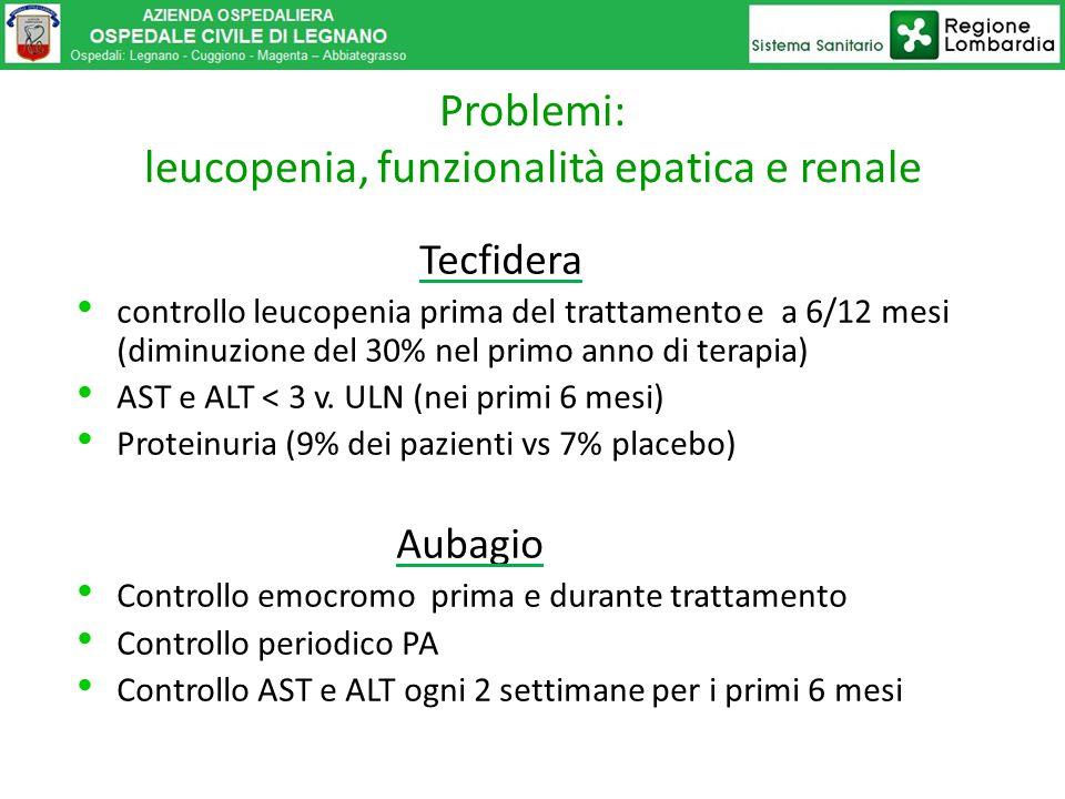 Tecfidera controllo leucopenia prima del trattamento e a 6/12 mesi (diminuzione del 30% nel primo anno di terapia) AST e ALT < 3 v. ULN (nei primi 6 m